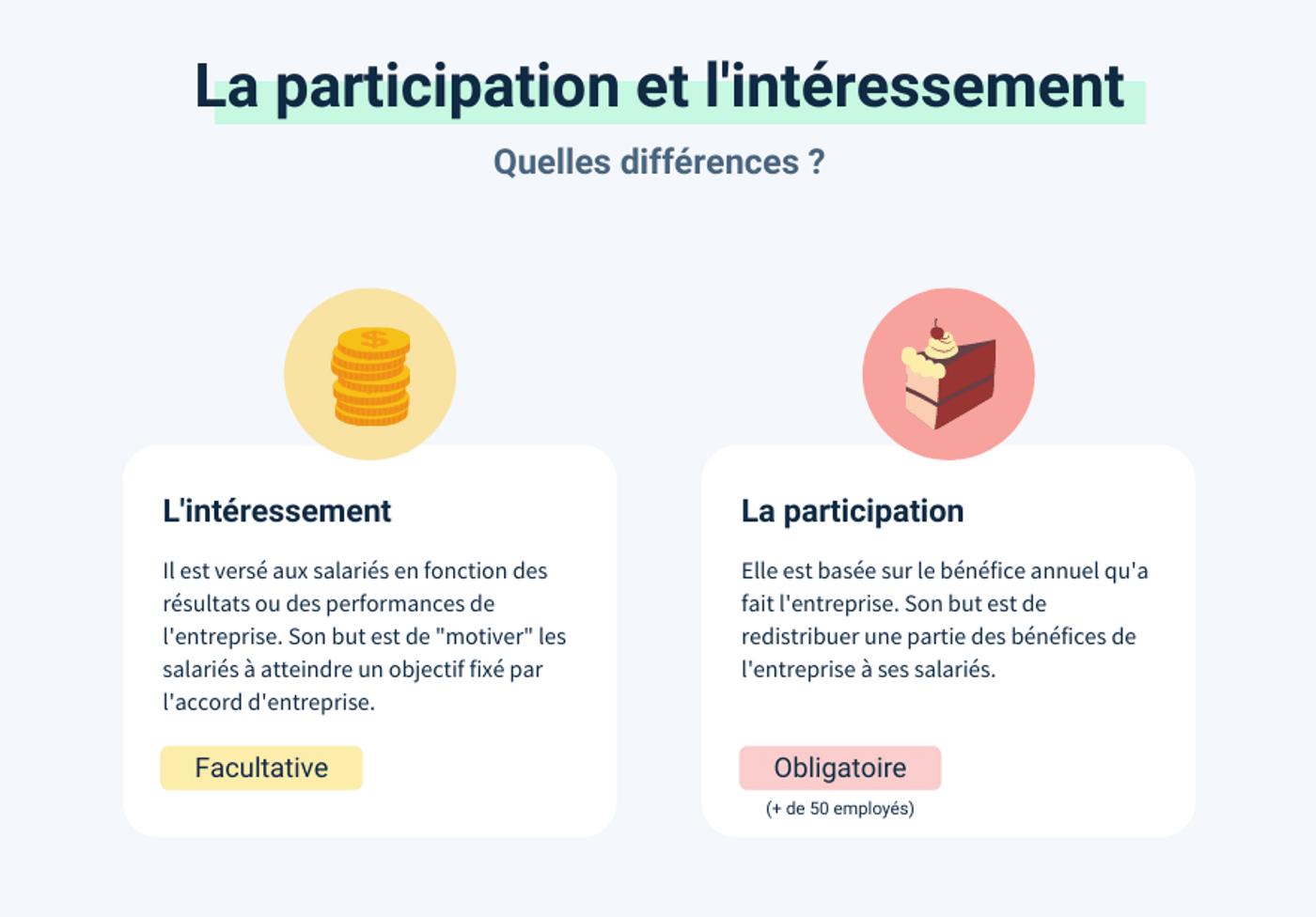Guide épargne salariale schéma intéressement participation