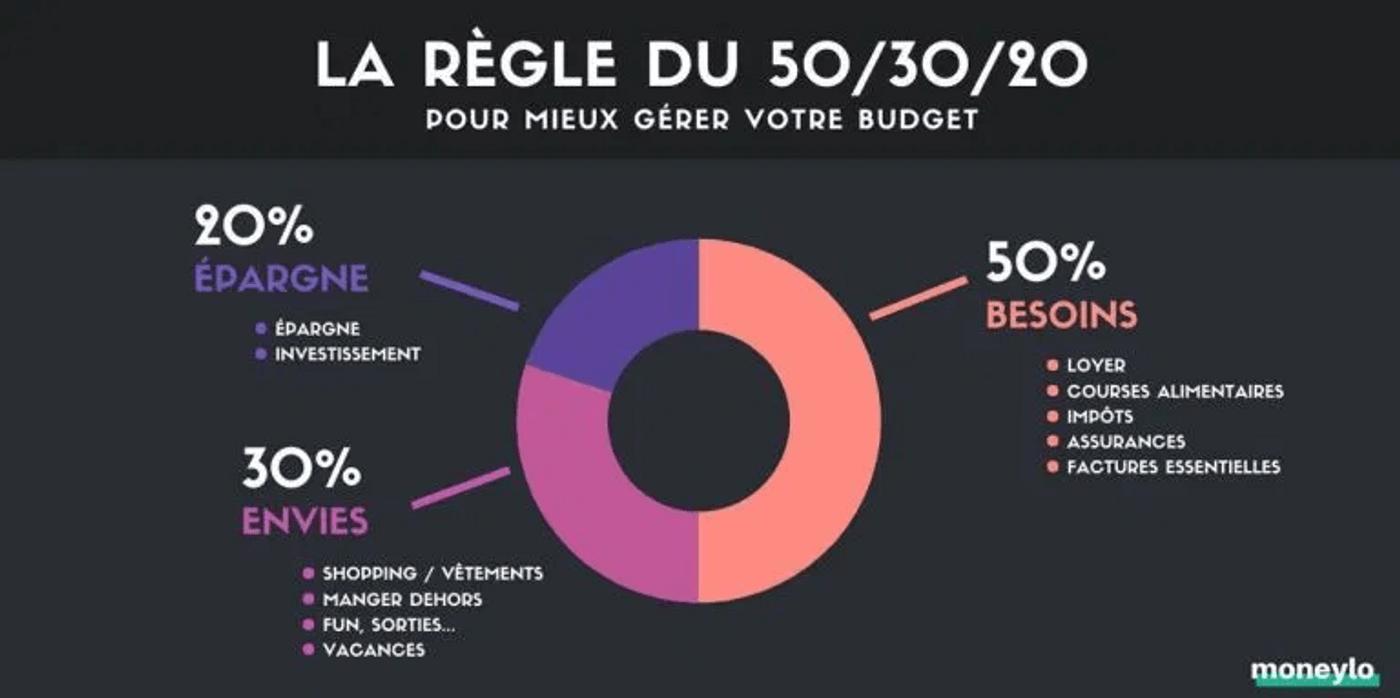 Graphique règle épargne 50/30/20