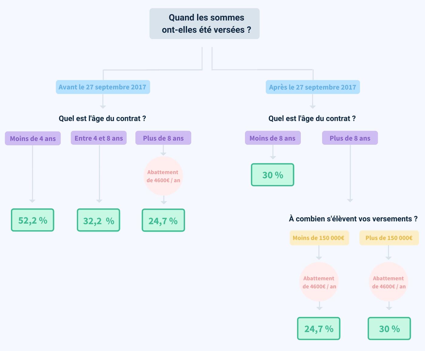 Schéma fiscalité assurance-vie et SCPI