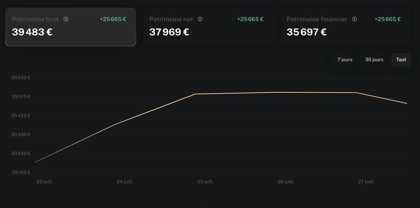 Screenshot Finary vision courbe évolution patrimoine