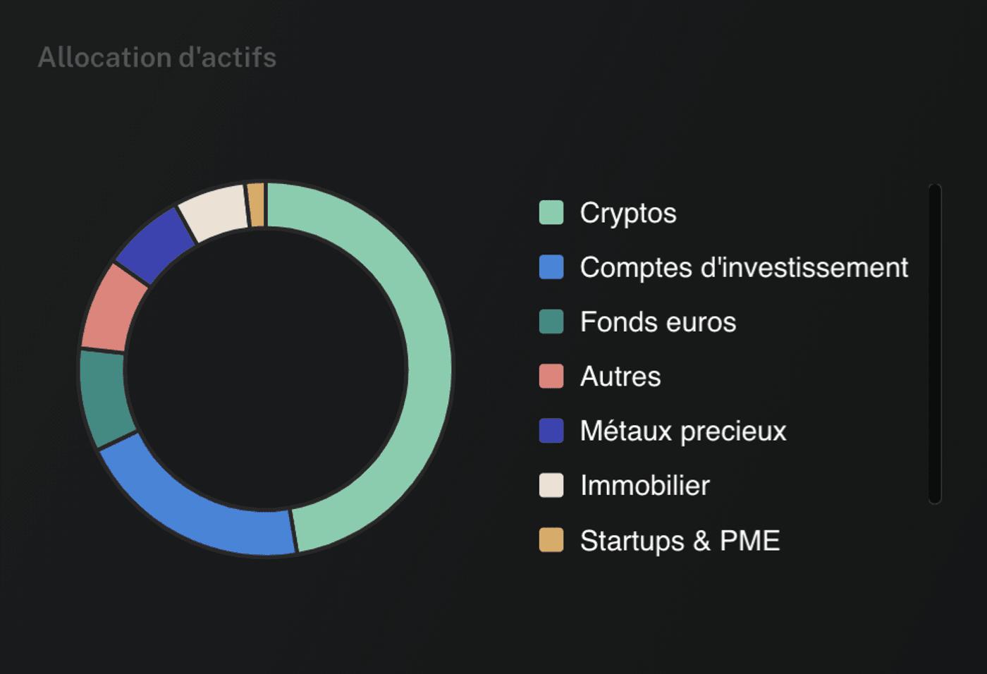 Capture d'écran graphique allocation d'actifs Finary