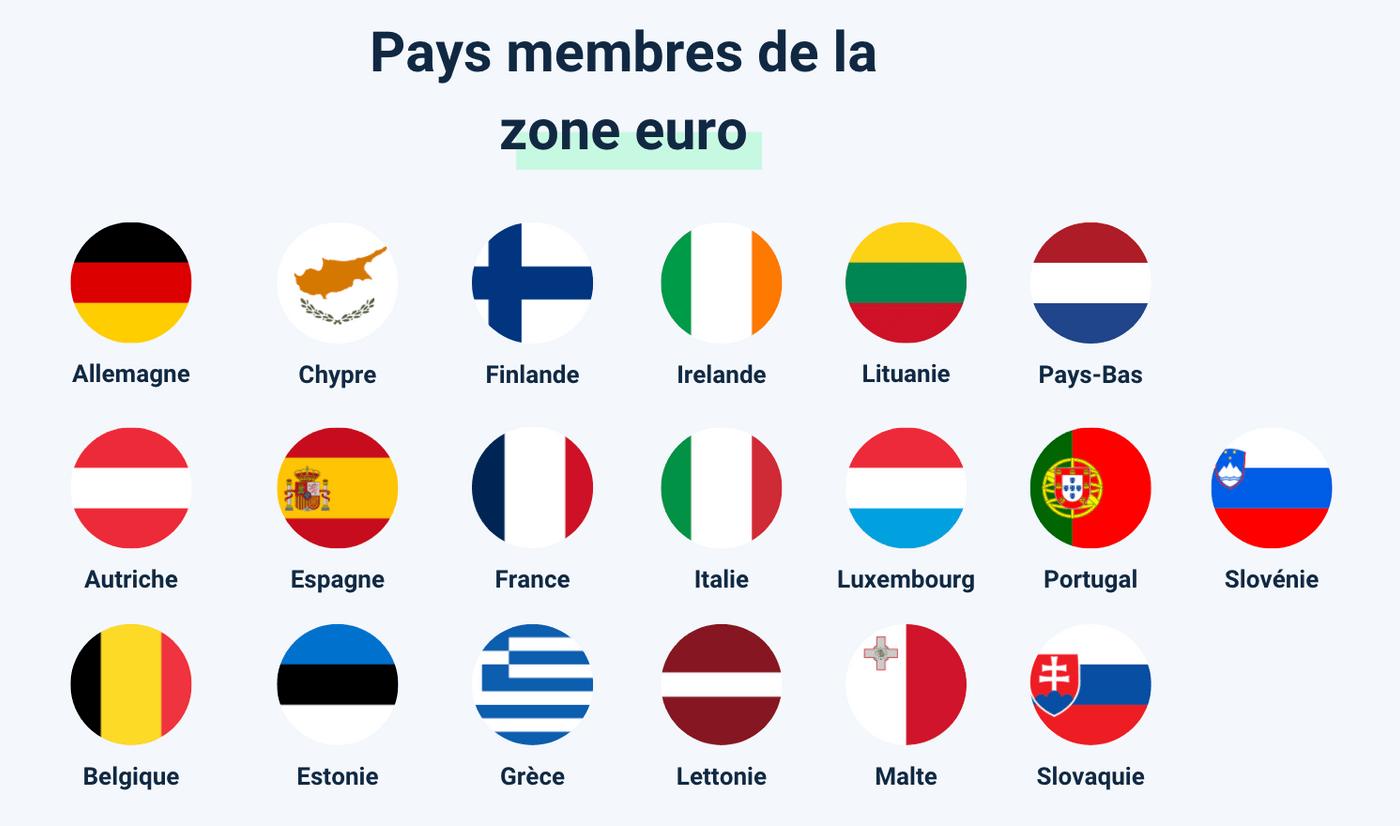 Graphique liste pays euro sans frais bancaires étranger