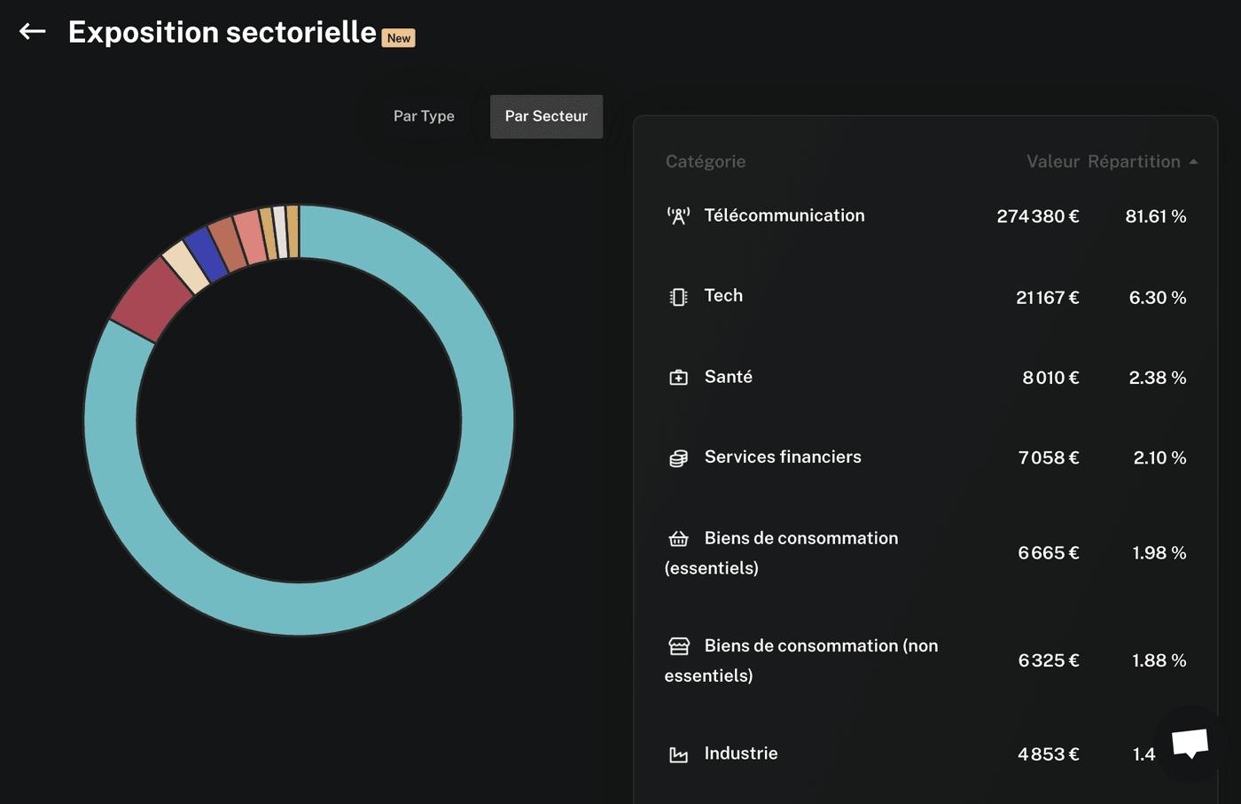 Capture d'écran exposition sectorielle Finary