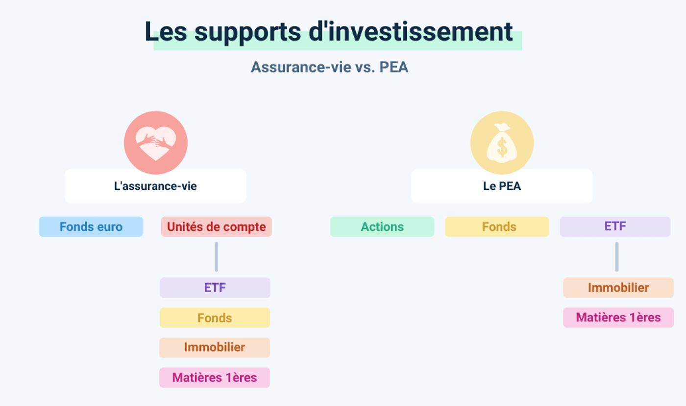 Schéma supports PEA ou assurance vie