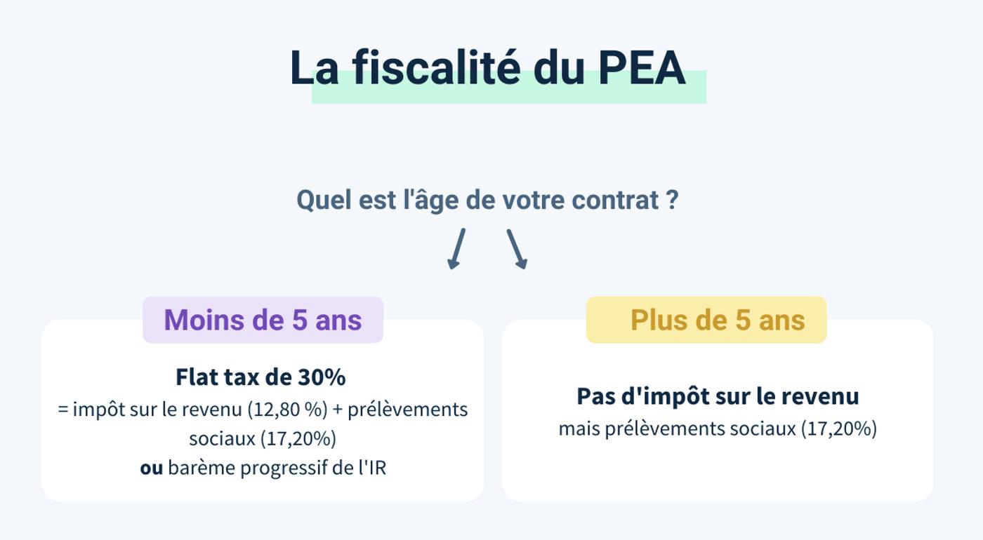 Schéma fiscalité du PEA