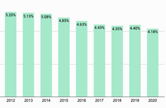 Données pourcentage rendement SCPI