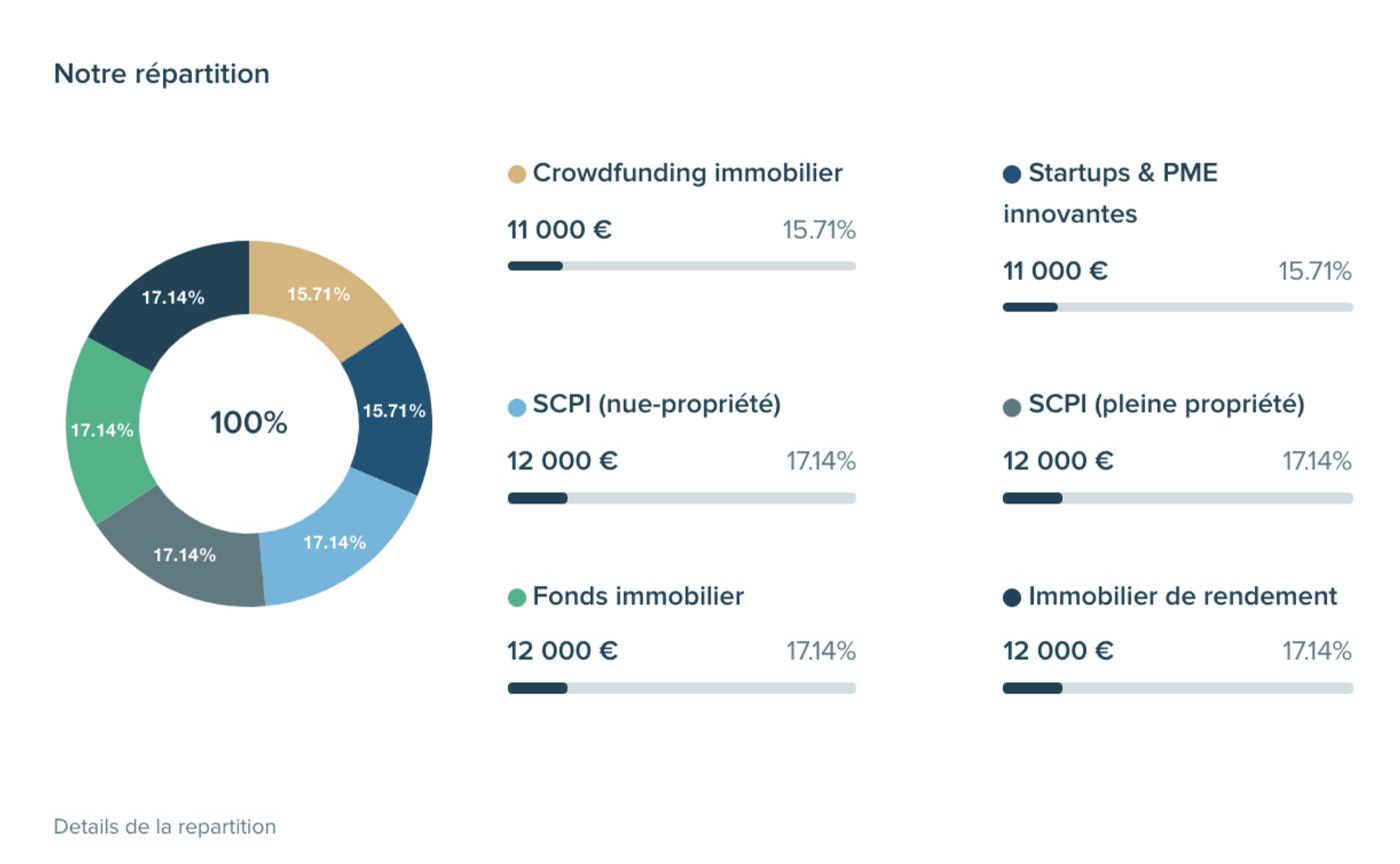 Screenshot simulation Anaxago suggestion répartition investissements