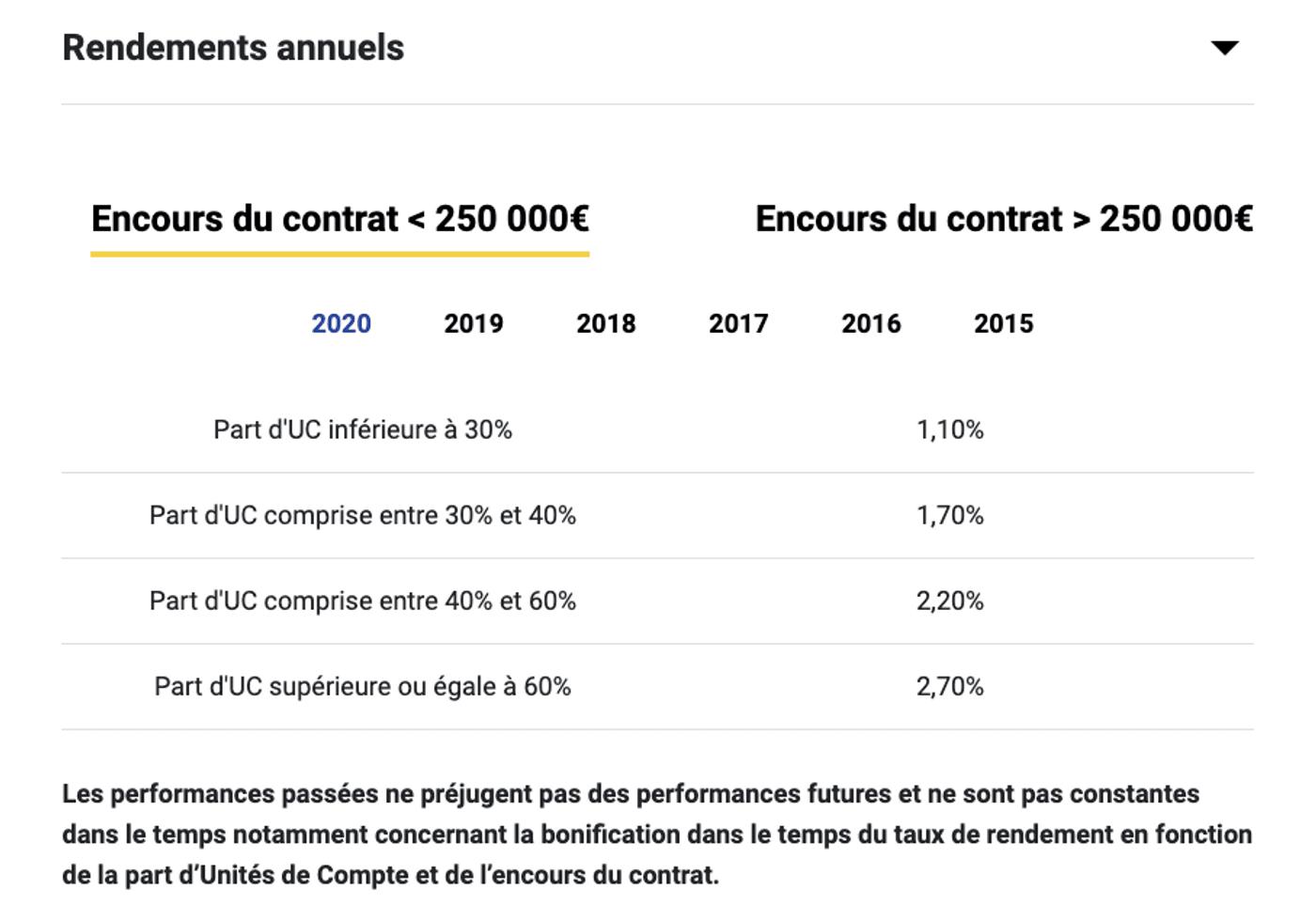Capture d'écran site Placement Direct rendement fonds euro