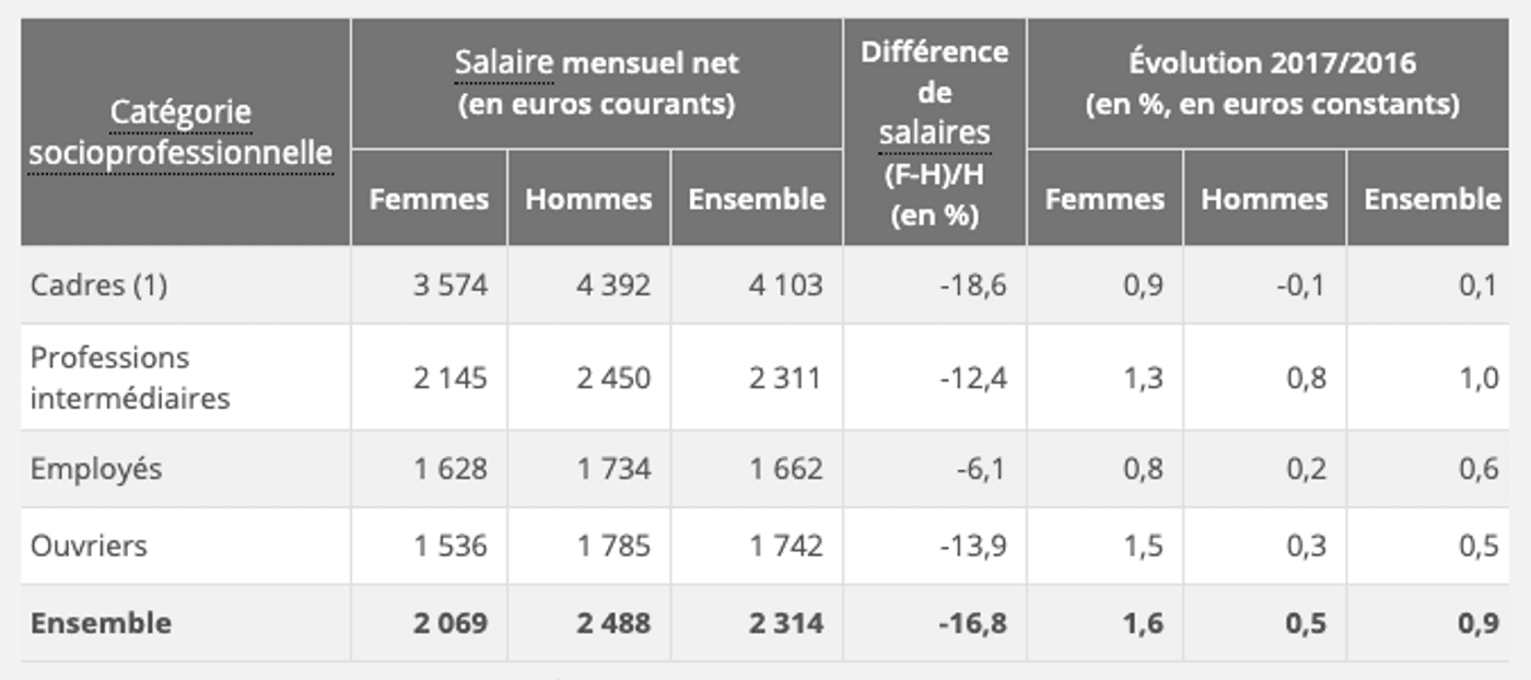 Tableau salaire moyen des français 2017