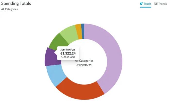 Graphique donut de dépenses You Need A Budget