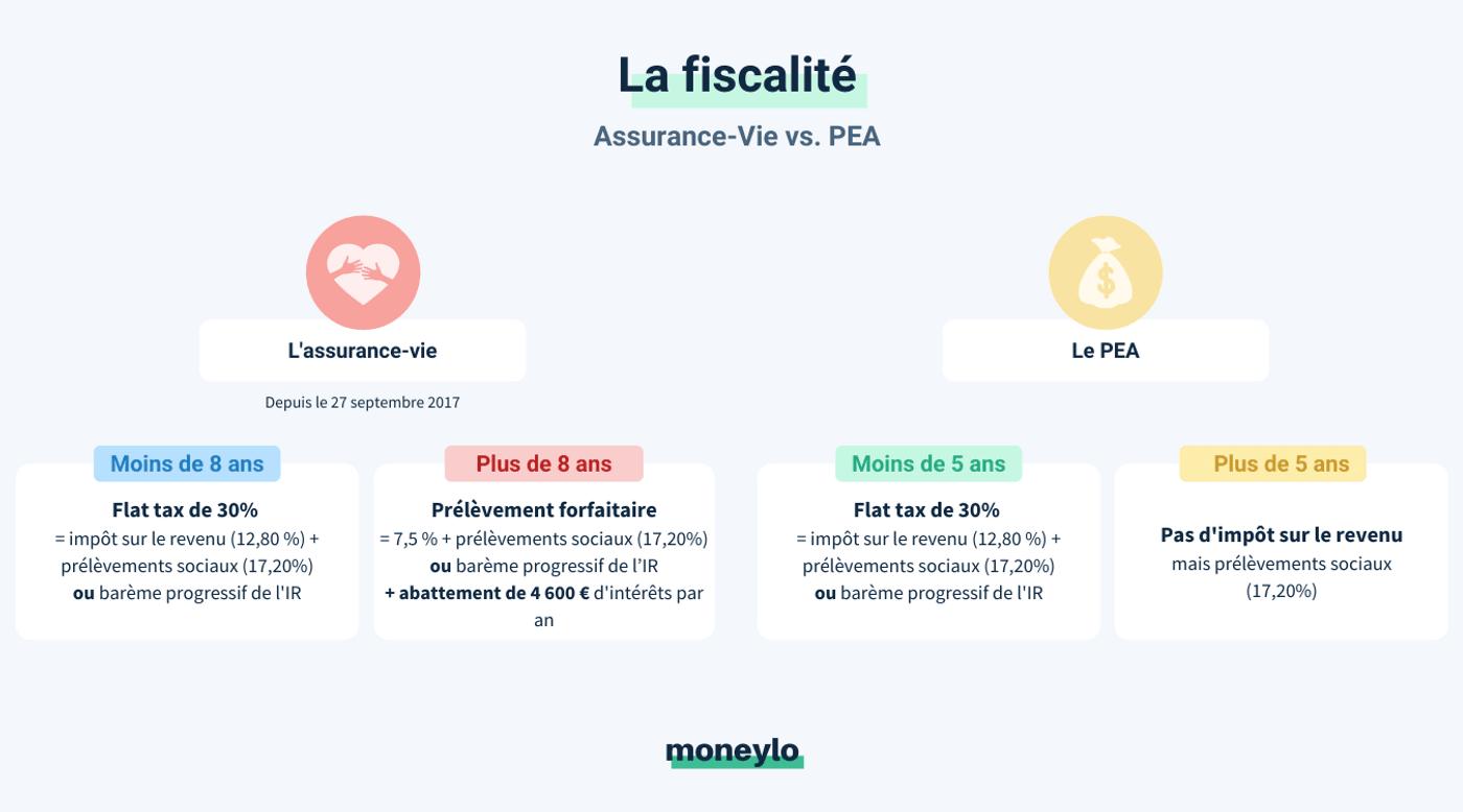 PEA ou assurance-vie comparatif fiscalité