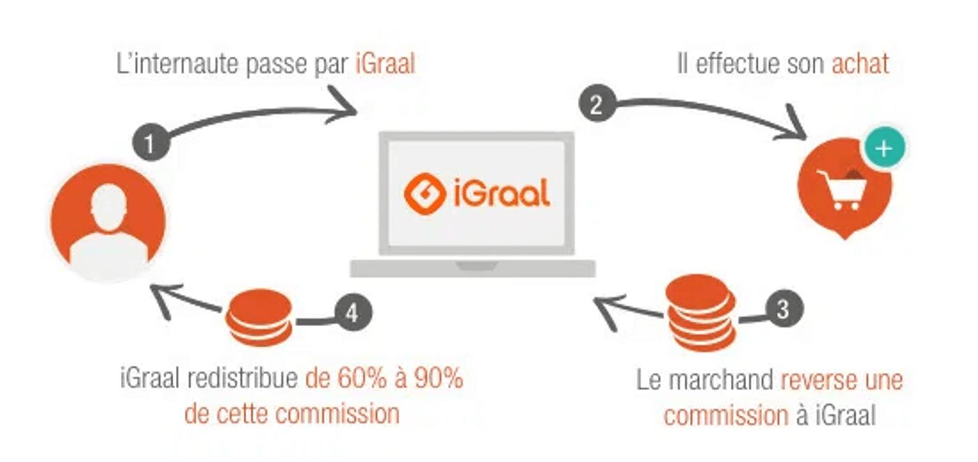 Schéma du fonctionnement du site de cashback iGraal