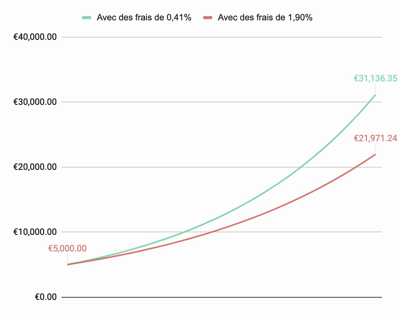 Graphique impact des frais sur la performance des investissements