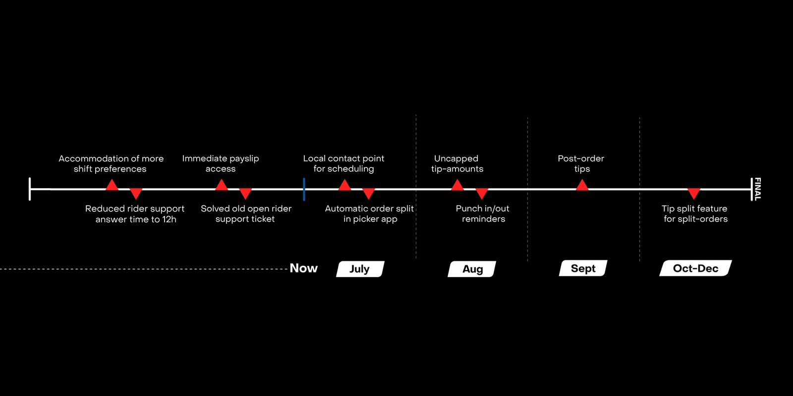 Timeline of the initiatives: Accommodation of more shift preferences, reduced rider support answer time to 12h, immediate payslip access, solved old open rider support ticket already addressed; local contact point for scheduling and automatic order split in picker app by end of July; uncapped tip amounts and punch in/out reminders in August; post-order tips in September and tip split feature or split-orders by the end of the year.