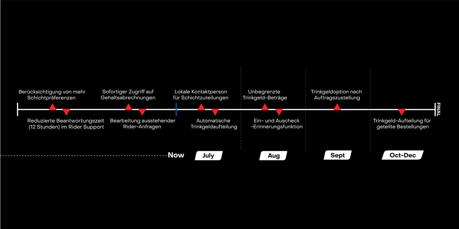 Zeitleiste der Initiativen: Berücksichtigung von mehr Schichtpräferenzen, reduzierte Beantwortungszeit (12 Stunden) im Rider Support, sofortiger Zugriff auf Gehaltsabrechnungen, Bearbeitung ausstehender Rider-Anfragen, lokale Kontaktperson für Zeitplanung und automatische Aufteilung der Bestellungen in der Picker App bis Ende Juli; unbegrenzte Trinkgeld-Beträge und Ein- und Auscheck-Erinnerungsfunktion im August; Hinzufügen von Trinkgeld auch nach Bestellungsaufgabe im September und Trinkgeld-Aufteilung für geteilte Bestellungen bis Ende des Jahres.