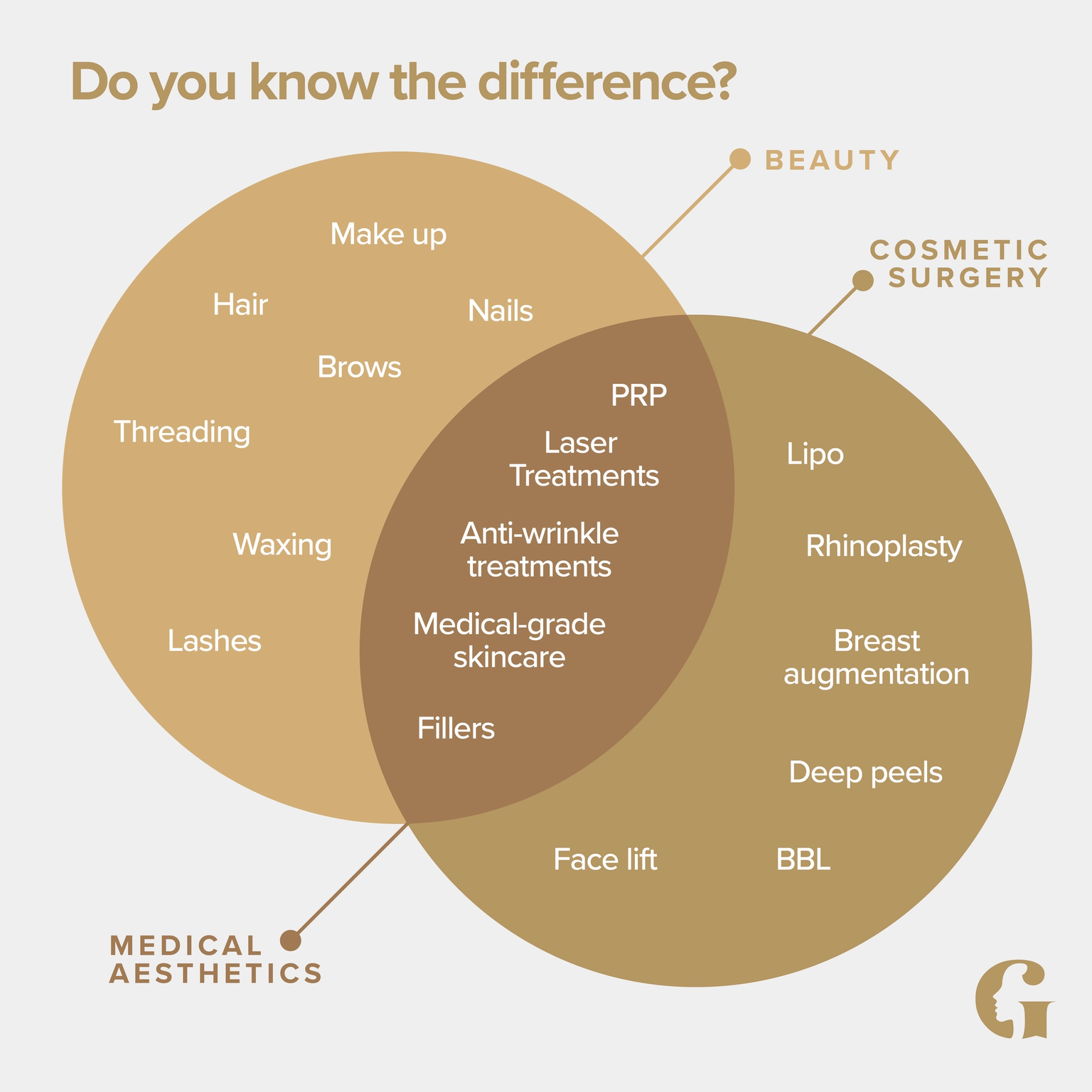Venn diagram showing where medical aesthetics fits between beauty and cosmetic surgery