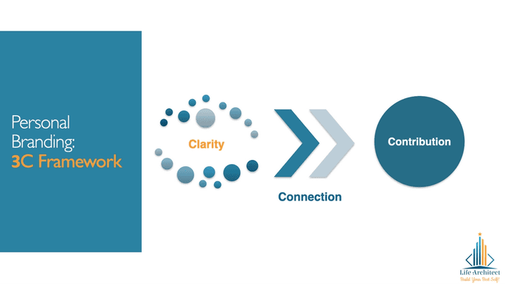 Clarity, connection and contribution in branding