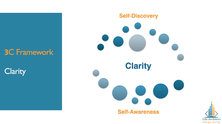Clarity in personal branding