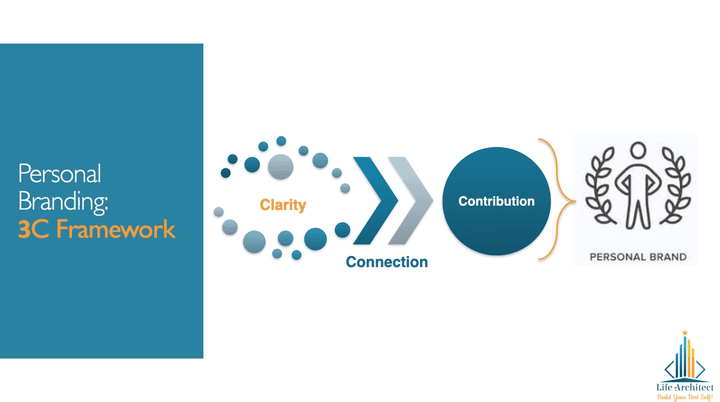 clarity connection and contribution create personal brand