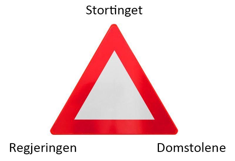 TREKANT: I Norge kommer maktdelingen fram i at statsmakten er delt i tre.