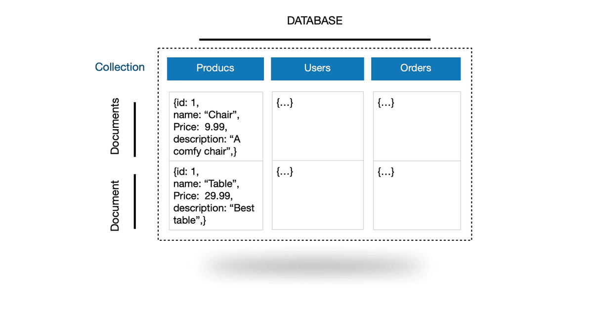 What does a NoSQL database look like | Kodex