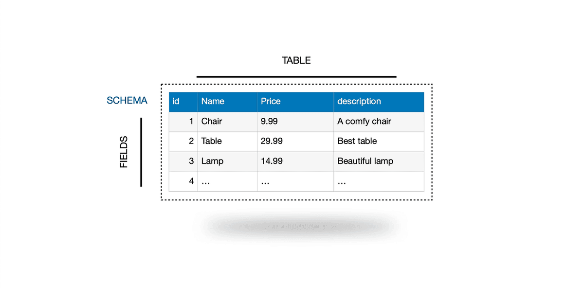What does a SQL table look like