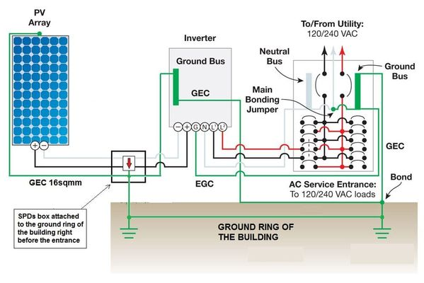 Sample PV Grounding Configuration