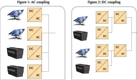 AC Coupling Versus DC Coupling