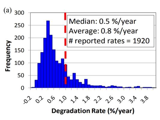 Average solar panel degradation rates over 25 years