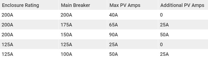 Common scenarios for breaker + solar sizing
