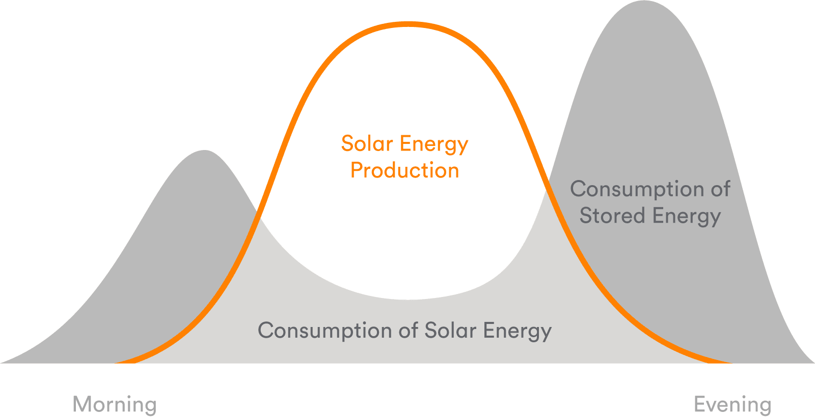 Do Batteries Make Sense with Solar?