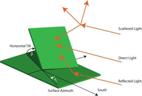 Solar Tilt and Azimuth