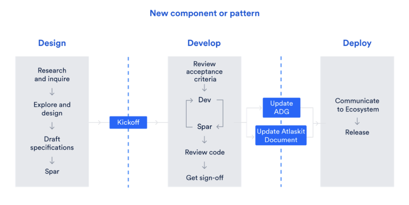 The new component and pattern of Atlassian DesignOps