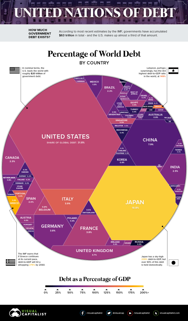 $63 Trillion Of World Debt Visualized's infographic