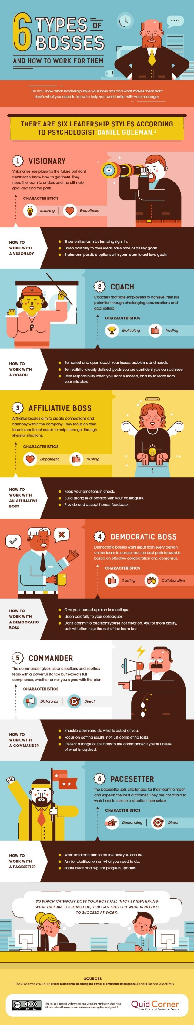 6 Types of Bosses & How To Work With Them's infographic