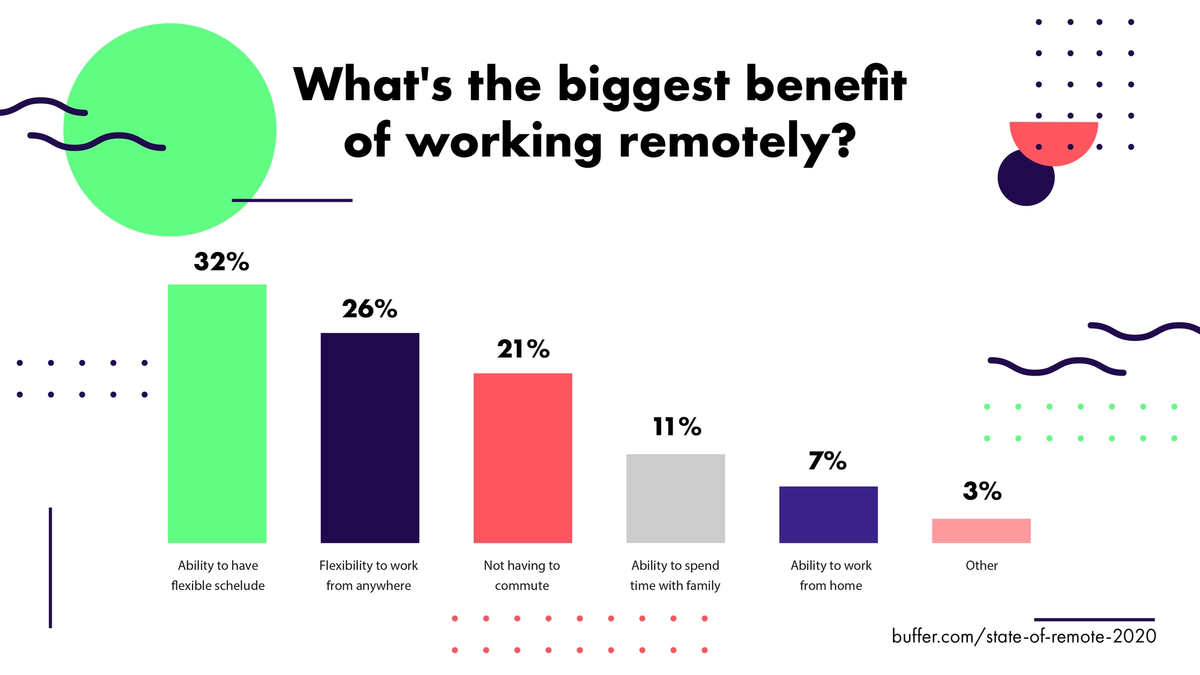 biggest benefits of work from home