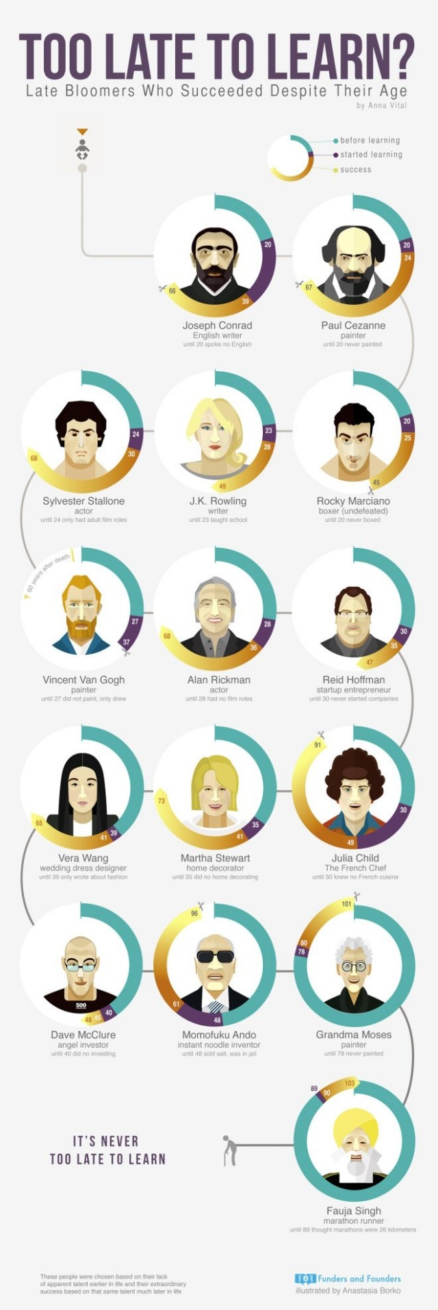 How Old Is Too Old To Start A Business' infographic