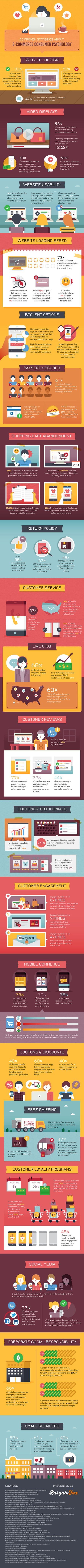 How to Increase Conversion Rates on eCommerce Sites' infographic