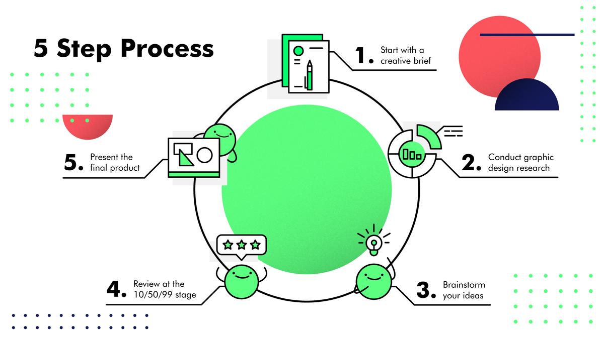 5 step graphic design process