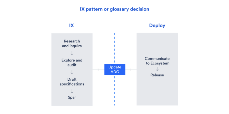 IX pattern or glossary decision of Atlassian