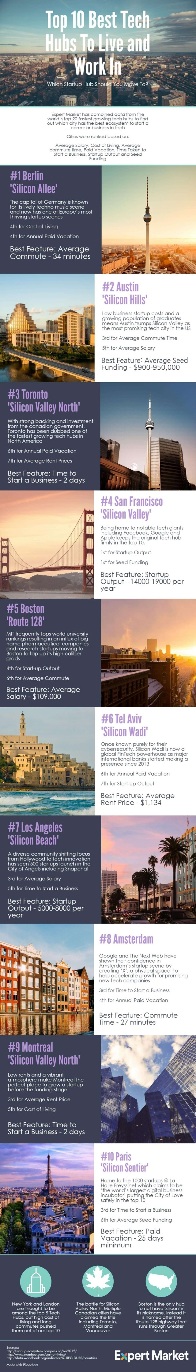 10 Best Tech Hubs In The World To Live & Work's infographic