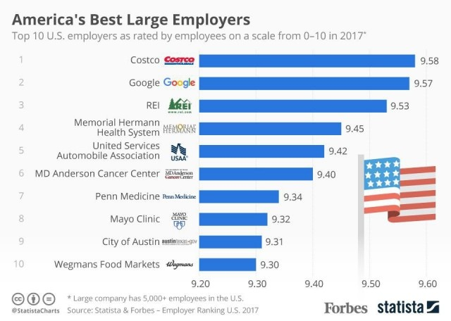 Best Employers in America 2017's infographic
