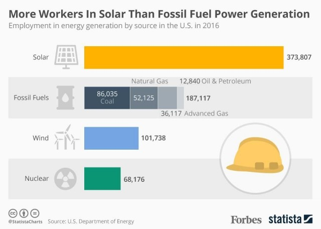 US Solar Employs More People Than Oil, Coal and Gas Combined's infographic