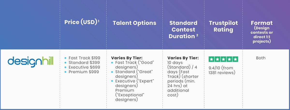 Designhill table