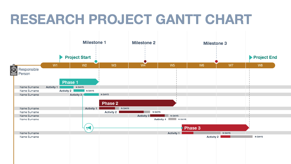 Konsus Research Gantt Chart