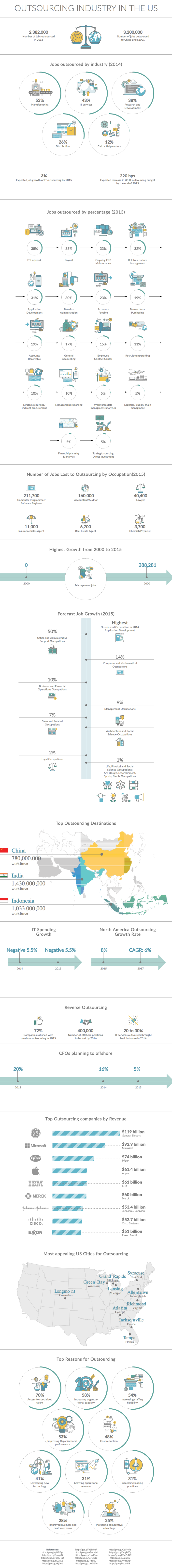 Outsourcing Industry in the US Infographic