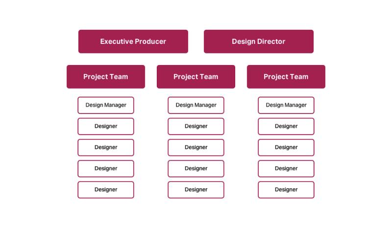 Pinterest's type of DesignOps model