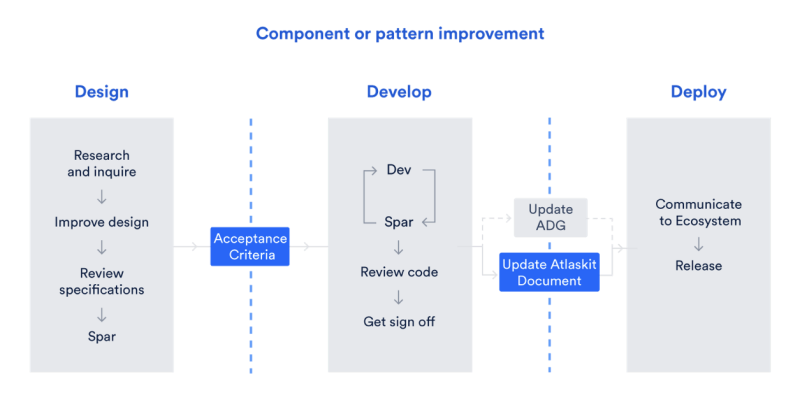 Component or pattern improvement of Atlassian