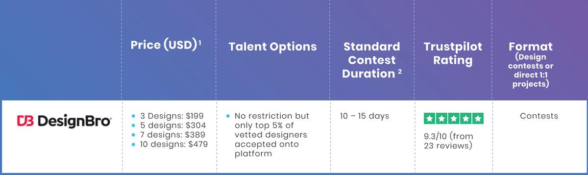 DesignBro table
