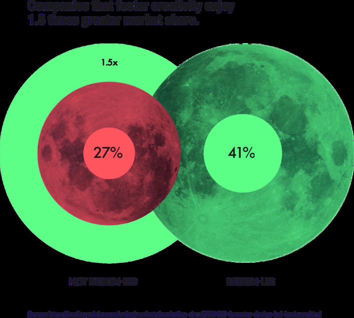 companies that foster creativity enjoy 1.5x more market share
